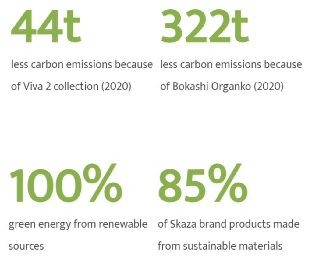 http://Skaza%20sustainability%20numbers